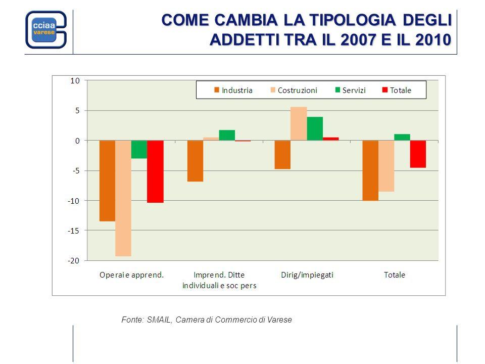 COME CAMBIA LA TIPOLOGIA DEGLI ADDETTI TRA IL 2007 E IL 2010 Fonte: SMAIL, Camera di Commercio di Varese