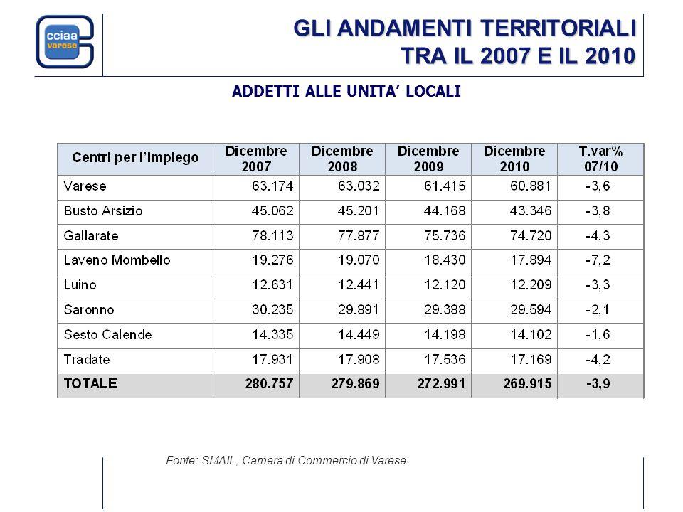 GLI ANDAMENTI TERRITORIALI TRA IL 2007 E IL 2010 Fonte: SMAIL, Camera di Commercio di Varese ADDETTI ALLE UNITA LOCALI