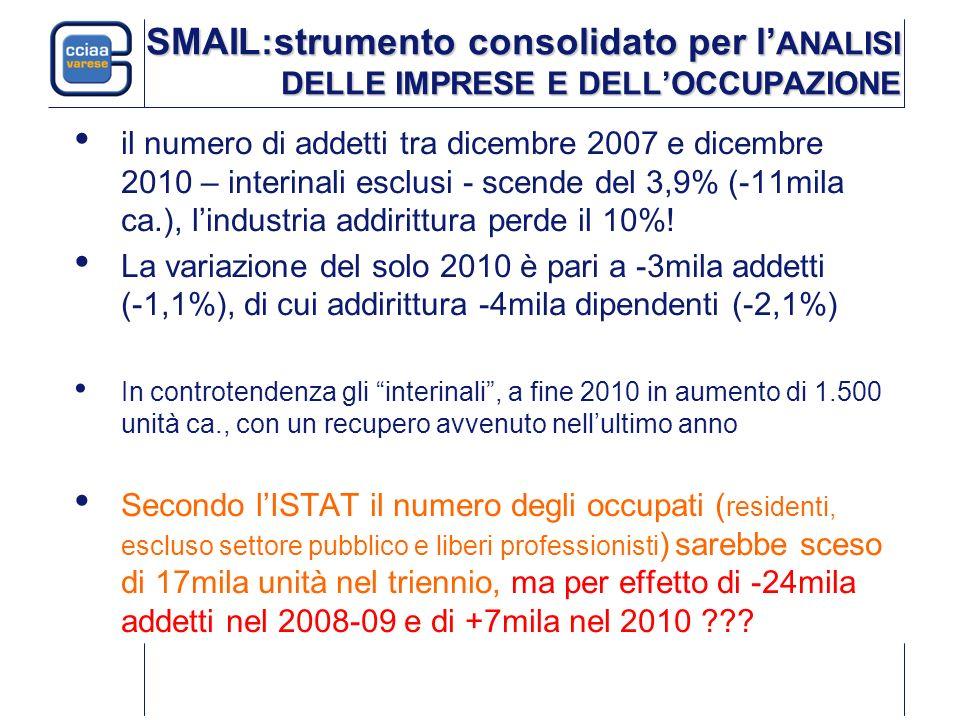 SMAIL:strumento consolidato per l ANALISI DELLE IMPRESE E DELLOCCUPAZIONE il numero di addetti tra dicembre 2007 e dicembre 2010 – interinali esclusi - scende del 3,9% (-11mila ca.), lindustria addirittura perde il 10%.