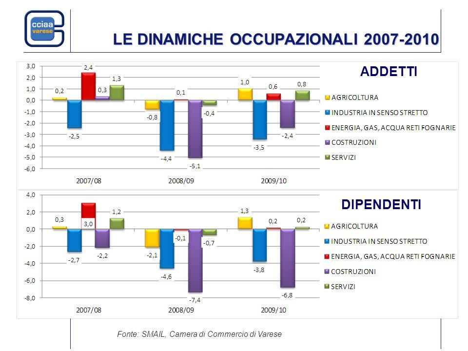 LE DINAMICHE OCCUPAZIONALI 2007-2010 ADDETTI DIPENDENTI Fonte: SMAIL, Camera di Commercio di Varese