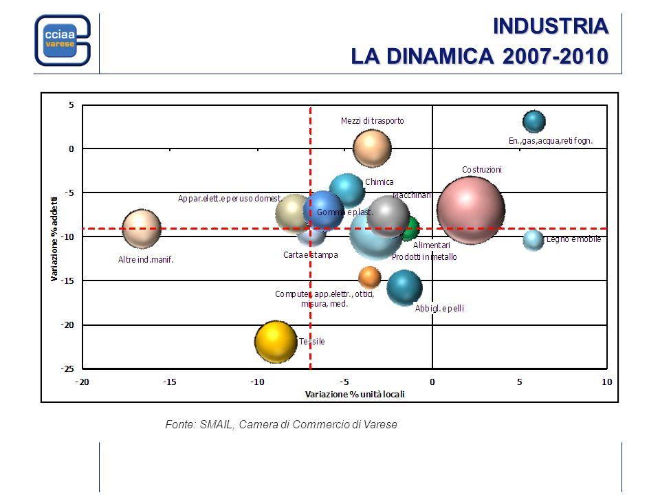 INDUSTRIA LA DINAMICA 2007-2010 Fonte: SMAIL, Camera di Commercio di Varese