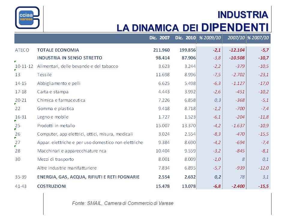 INDUSTRIA LA DINAMICA DEI DIPENDENTI Fonte: SMAIL, Camera di Commercio di Varese