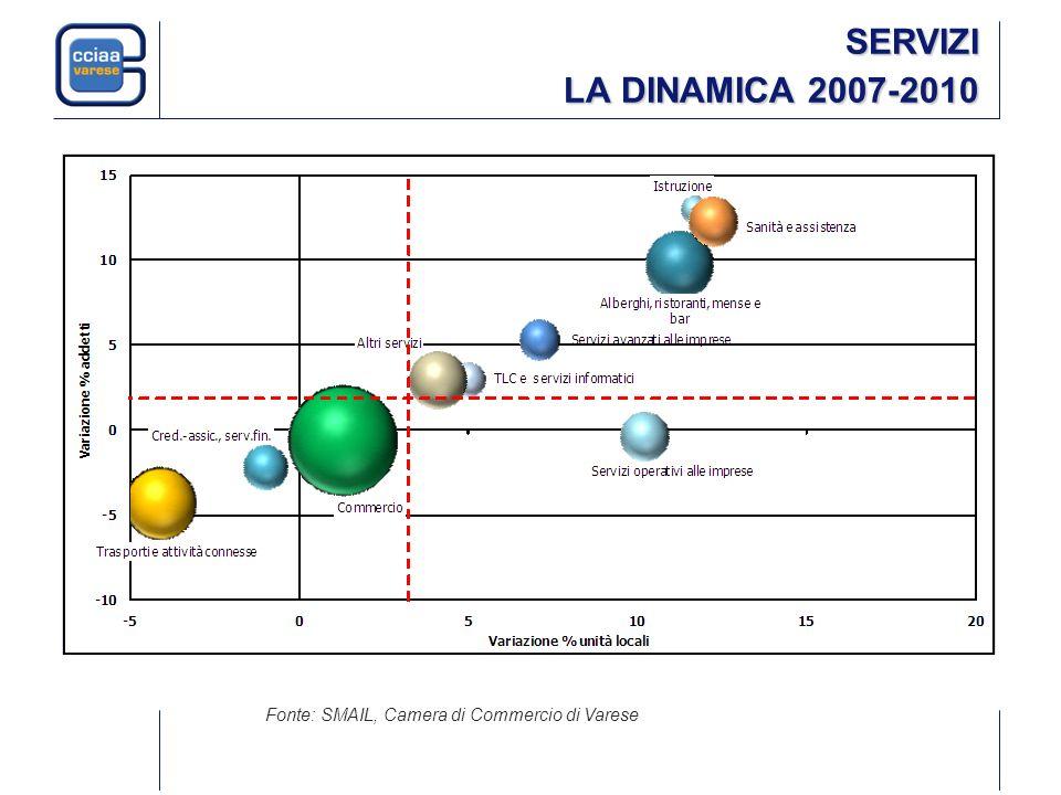 SERVIZI LA DINAMICA 2007-2010 Fonte: SMAIL, Camera di Commercio di Varese