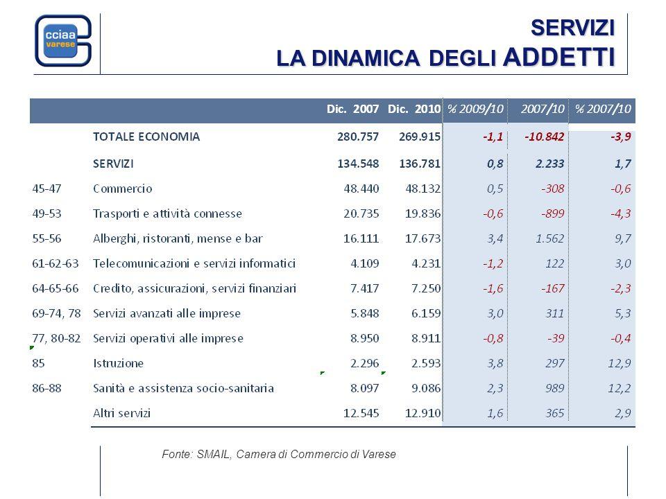 SERVIZI LA DINAMICA DEGLI ADDETTI Fonte: SMAIL, Camera di Commercio di Varese