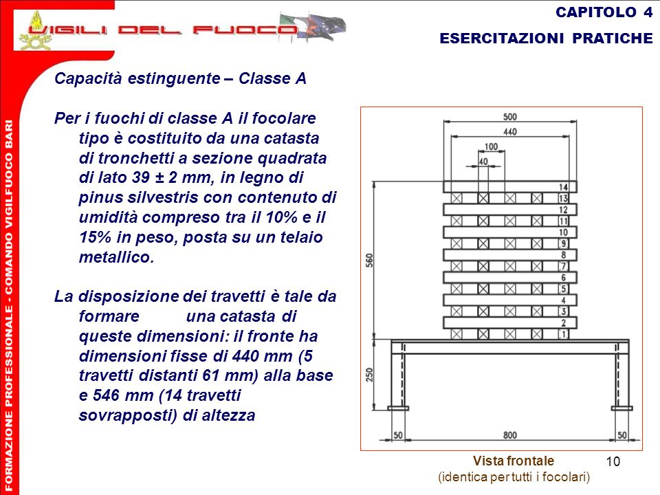 10 CAPITOLO 4 ESERCITAZIONI PRATICHE Capacità estinguente – Classe A Per i fuochi di classe A il focolare tipo è costituito da una catasta di tronchet