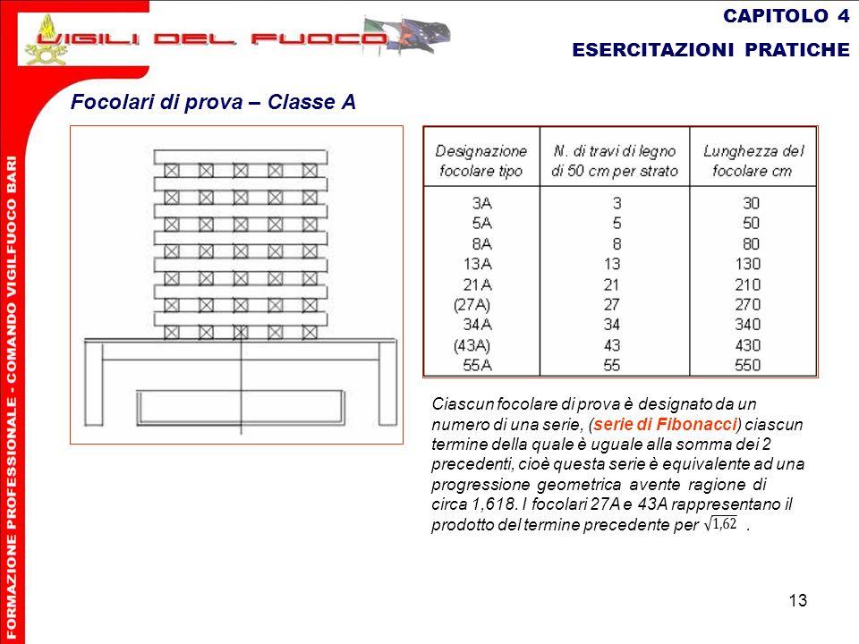 13 CAPITOLO 4 ESERCITAZIONI PRATICHE Focolari di prova – Classe A Ciascun focolare di prova è designato da un numero di una serie, (serie di Fibonacci