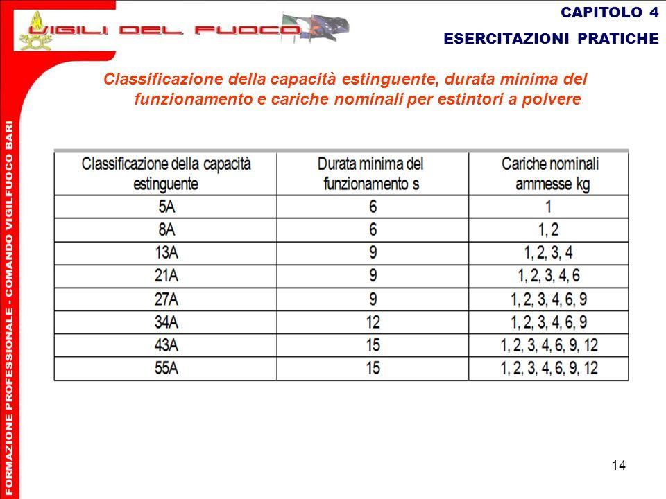 14 CAPITOLO 4 ESERCITAZIONI PRATICHE Classicazione della capacità estinguente, durata minima del funzionamento e cariche nominali per estintori a polv