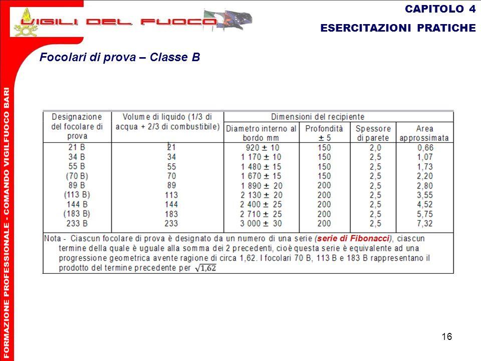 16 CAPITOLO 4 ESERCITAZIONI PRATICHE Focolari di prova – Classe B
