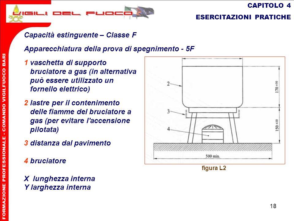 18 CAPITOLO 4 ESERCITAZIONI PRATICHE Capacità estinguente – Classe F Apparecchiatura della prova di spegnimento - 5F 1 vaschetta di supporto bruciator