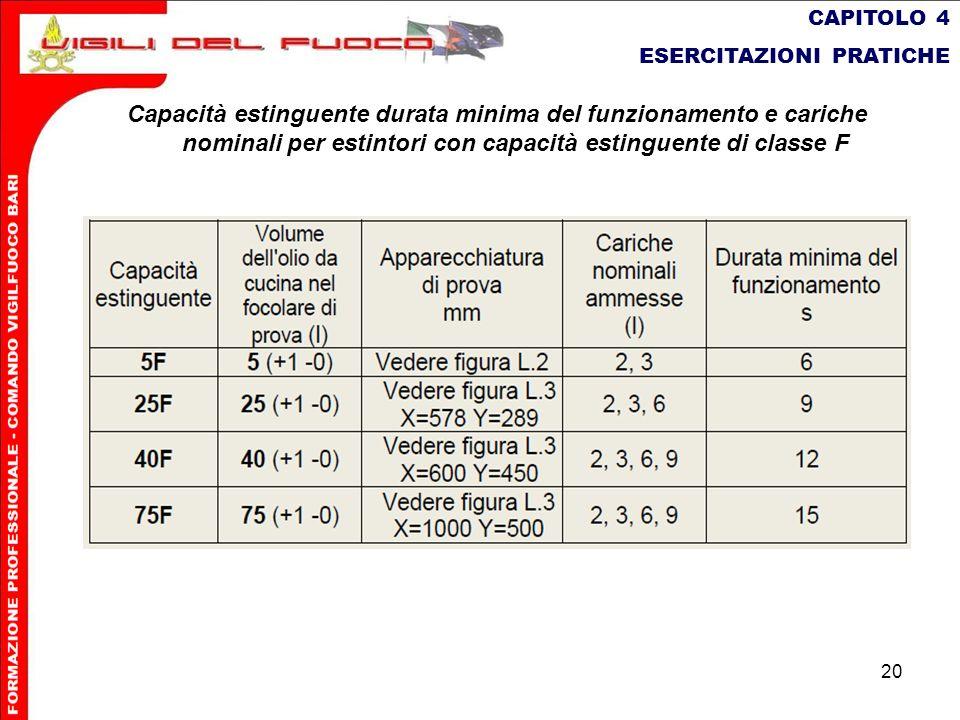 20 CAPITOLO 4 ESERCITAZIONI PRATICHE Capacità estinguente durata minima del funzionamento e cariche nominali per estintori con capacità estinguente di