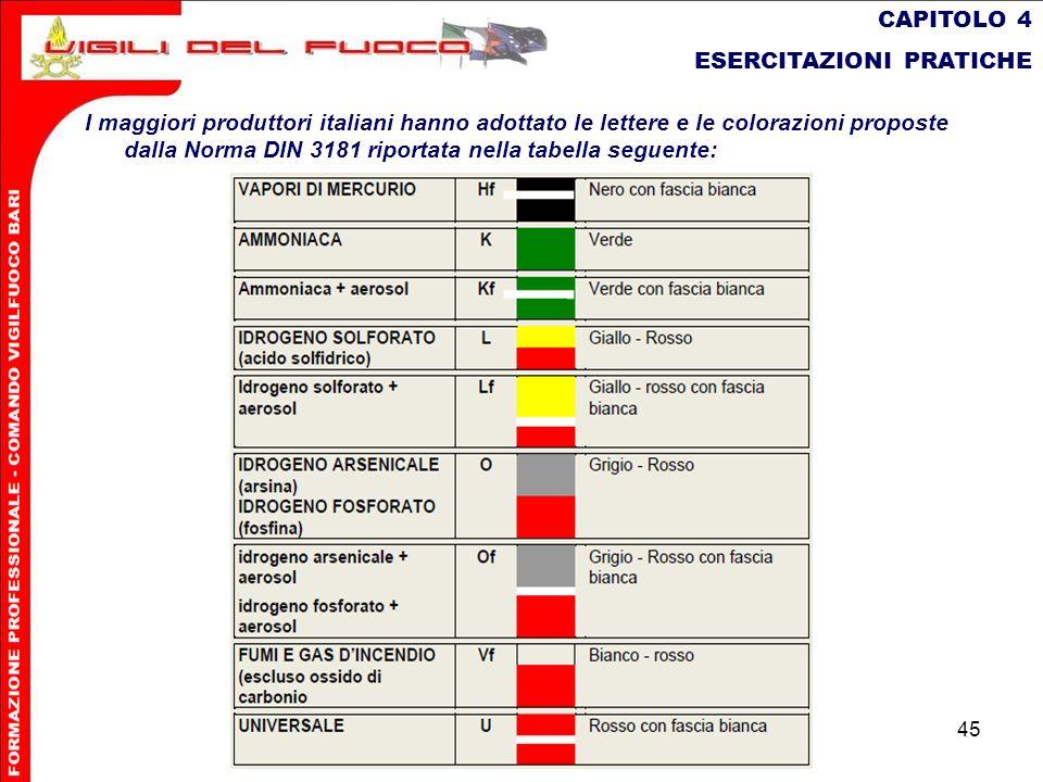 45 CAPITOLO 4 ESERCITAZIONI PRATICHE I maggiori produttori italiani hanno adottato le lettere e le colorazioni proposte dalla Norma DIN 3181 riportata