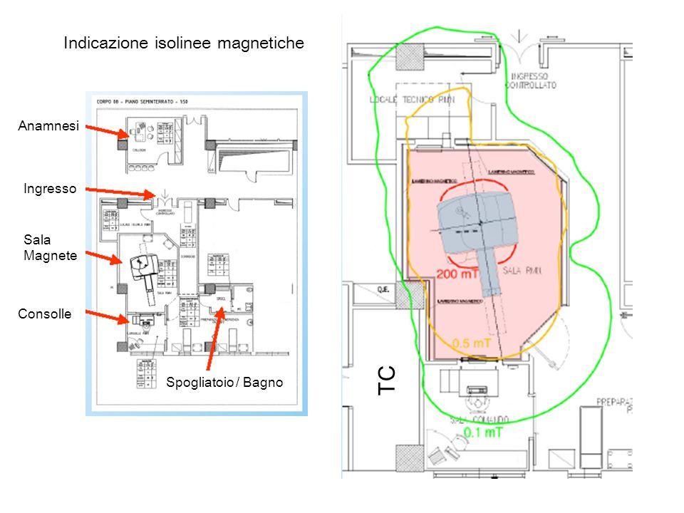 I rischi potenziali allinstallazione e allutilizzo delle apparecchiature RM sono classificati in 3 categorie: a.Effetti di campi magnetici statici a.Effetti di campi magnetici variabili nel tempo a.Effetti associati allassorbimento di energia elettromagnetica a radiofrequenza