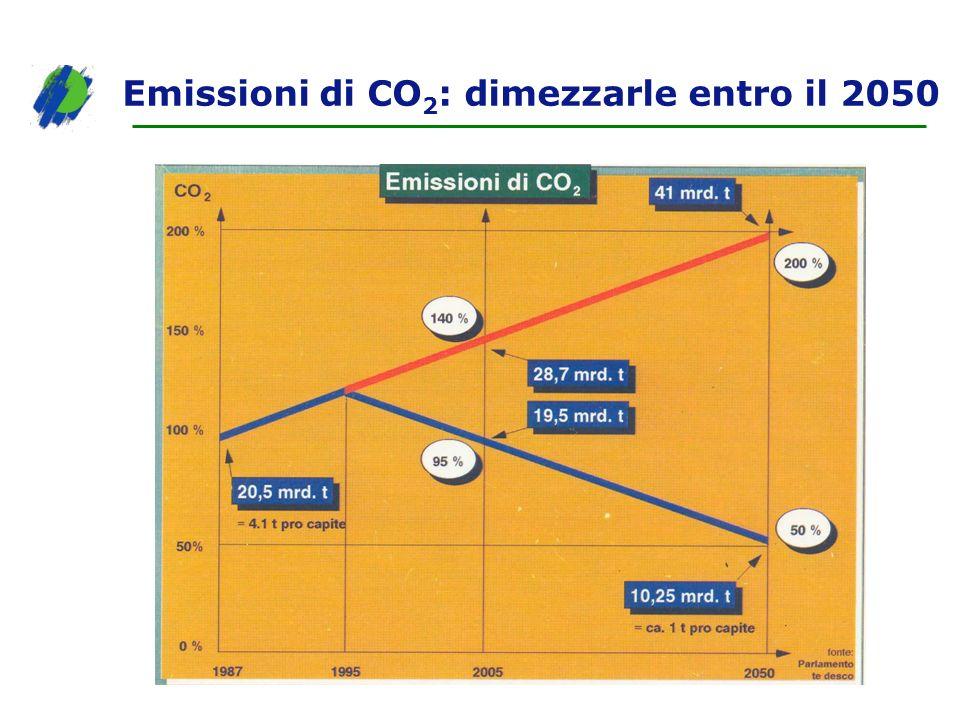Emissioni di CO 2 : dimezzarle entro il 2050