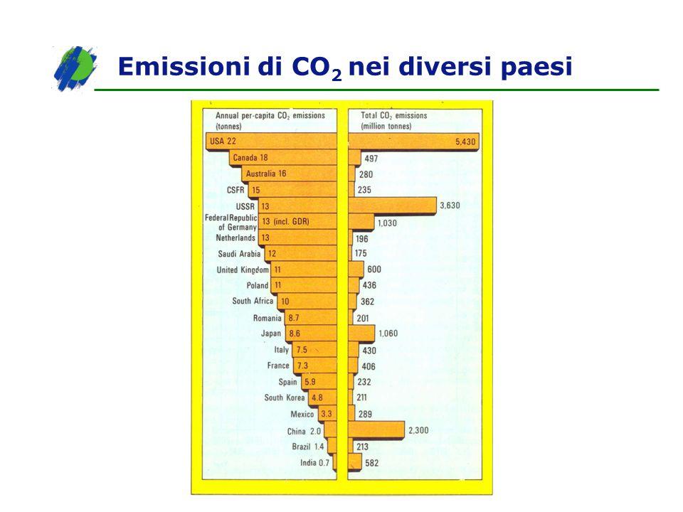 Emissioni di CO 2 nei diversi paesi