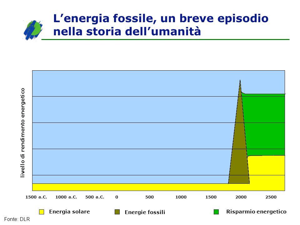 Lenergia fossile, un breve episodio nella storia dellumanità livello di rendimento energetico 1500 a.C.1000 a.C.500 a.C.05001000150020002500 Energia s