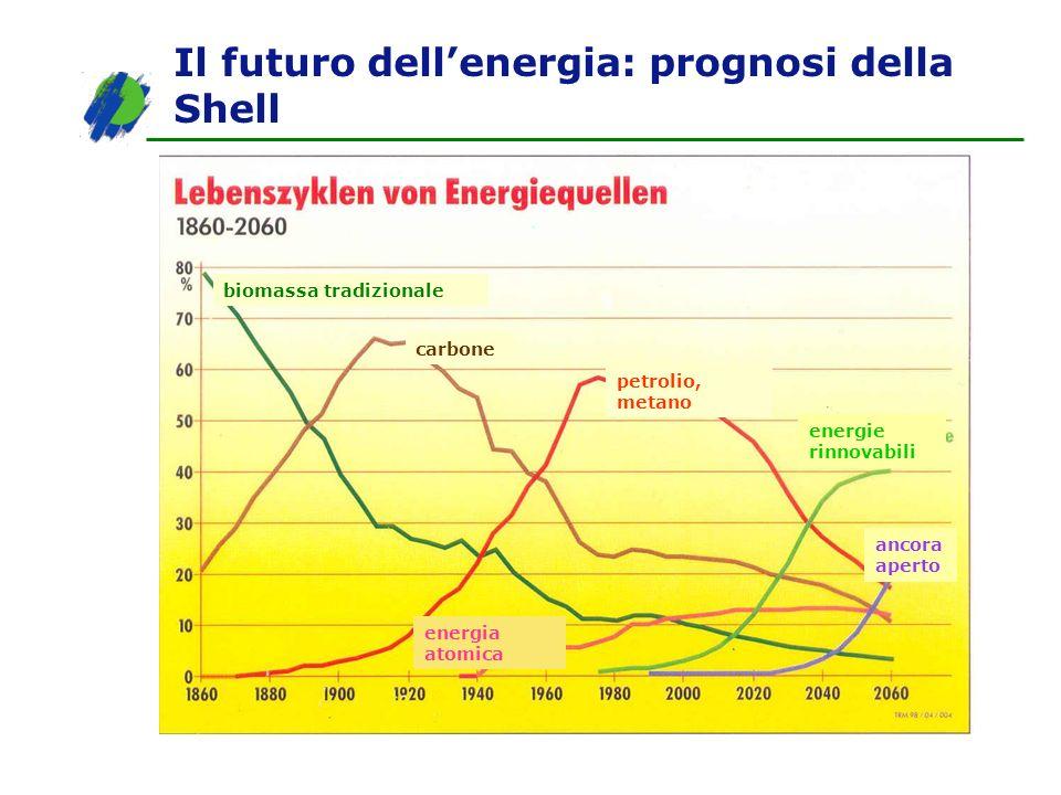 Il futuro dellenergia: prognosi della Shell biomassa tradizionale carbone petrolio, metano energie rinnovabili ancora aperto energia atomica