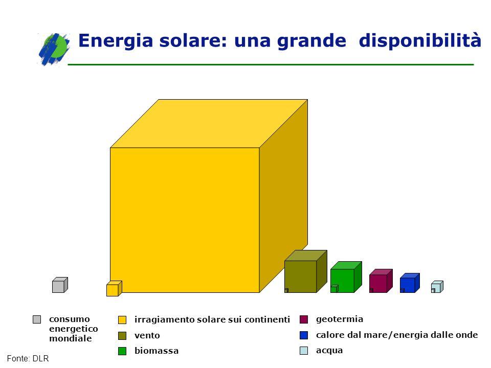 Energia solare: una grande disponibilità consumo energetico mondiale irragiamento solare sui continenti vento biomassa geotermia calore dal mare/energ