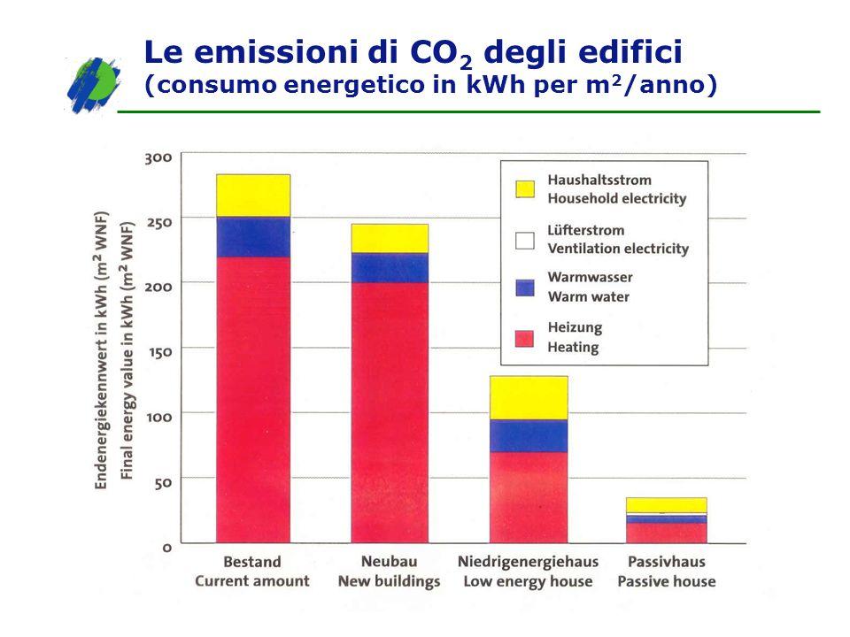 Le emissioni di CO 2 degli edifici (consumo energetico in kWh per m 2 /anno)
