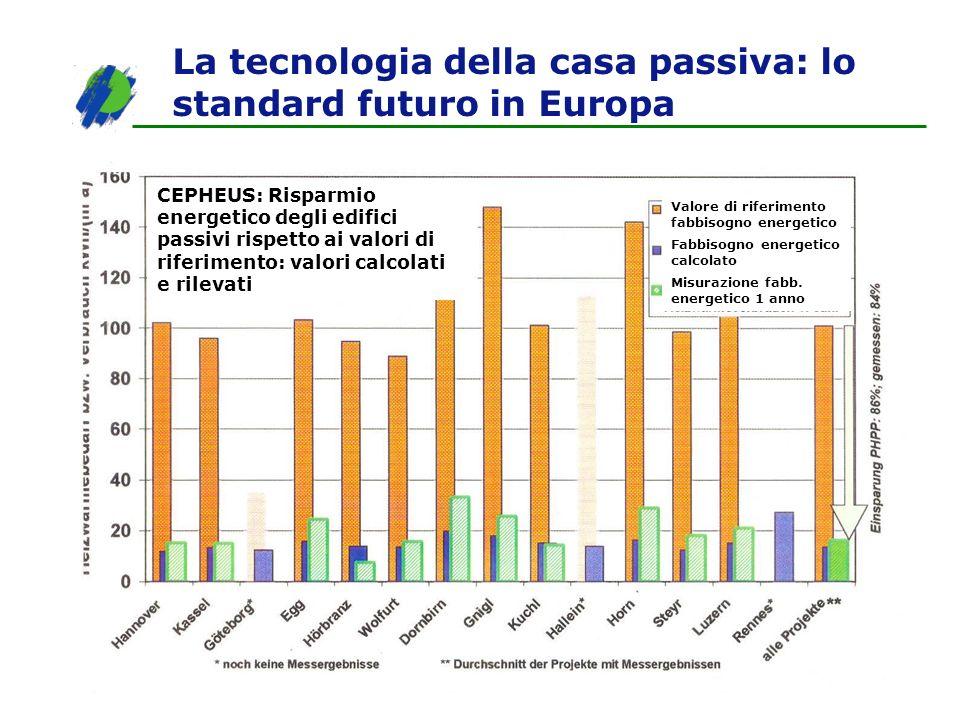 La tecnologia della casa passiva: lo standard futuro in Europa CEPHEUS: Risparmio energetico degli edifici passivi rispetto ai valori di riferimento:
