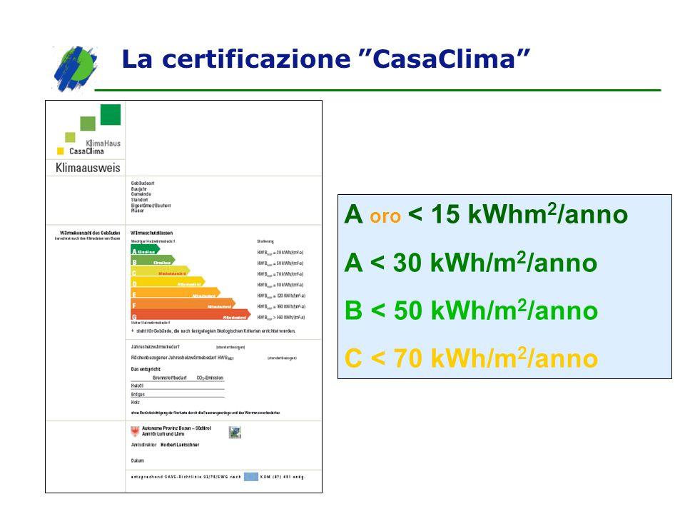 La certificazione CasaClima A oro < 15 kWhm 2 /anno A < 30 kWh/m 2 /anno B < 50 kWh/m 2 /anno C < 70 kWh/m 2 /anno