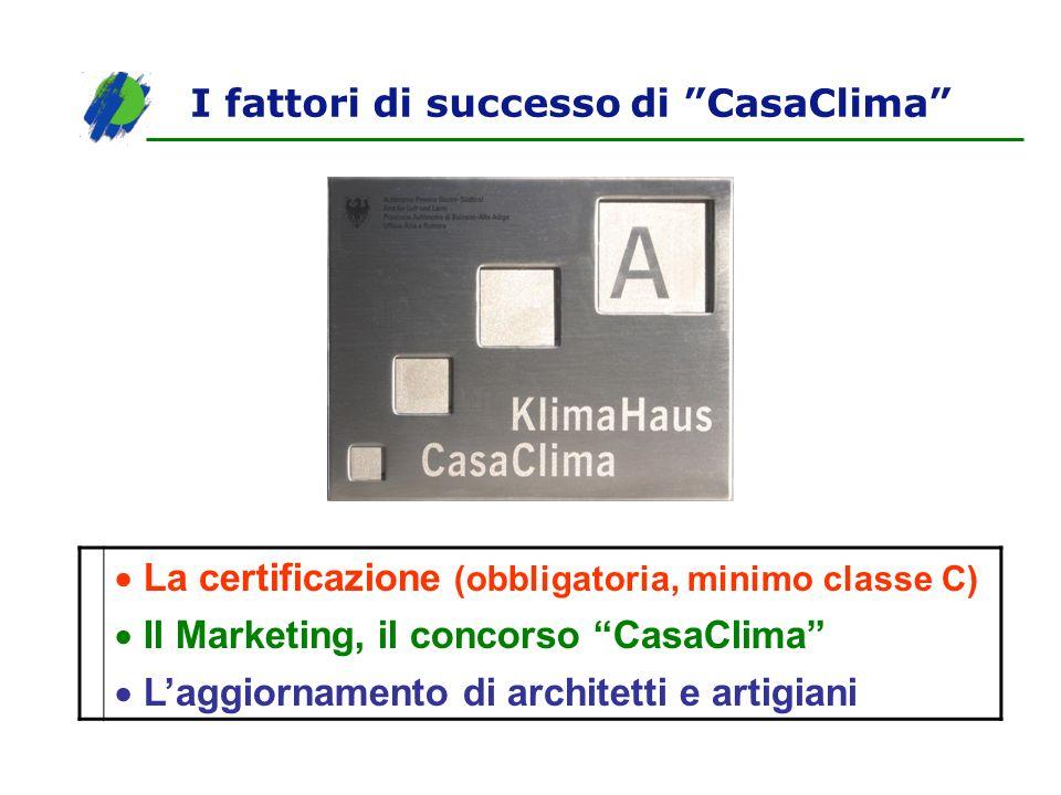 I fattori di successo di CasaClima La certificazione (obbligatoria, minimo classe C) Il Marketing, il concorso CasaClima Laggiornamento di architetti