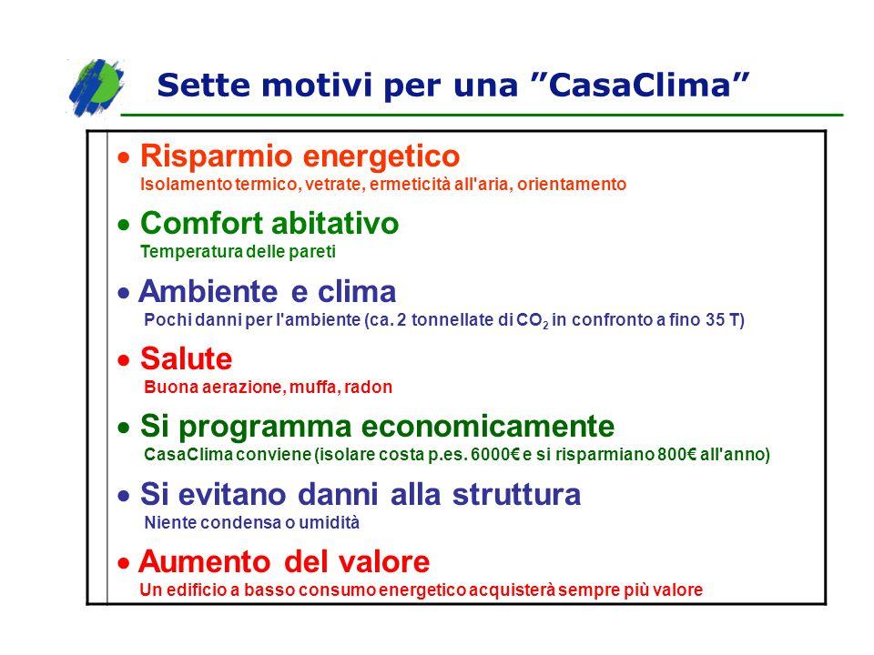 Sette motivi per una CasaClima Risparmio energetico Isolamento termico, vetrate, ermeticità all'aria, orientamento Comfort abitativo Temperatura delle