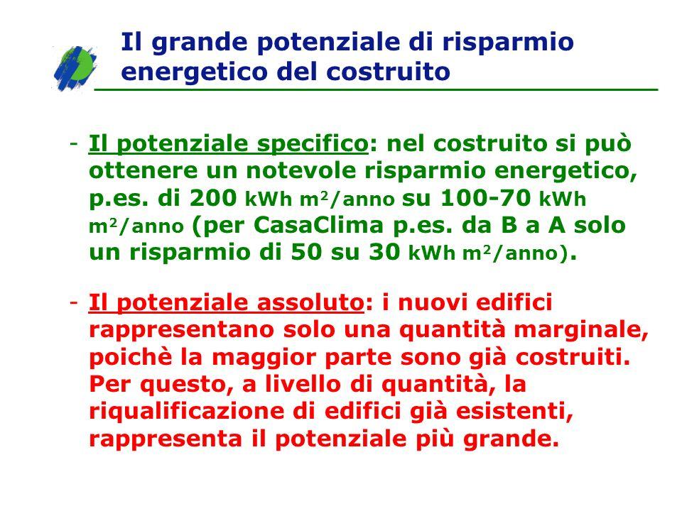 Il grande potenziale di risparmio energetico del costruito -Il potenziale specifico: nel costruito si può ottenere un notevole risparmio energetico, p