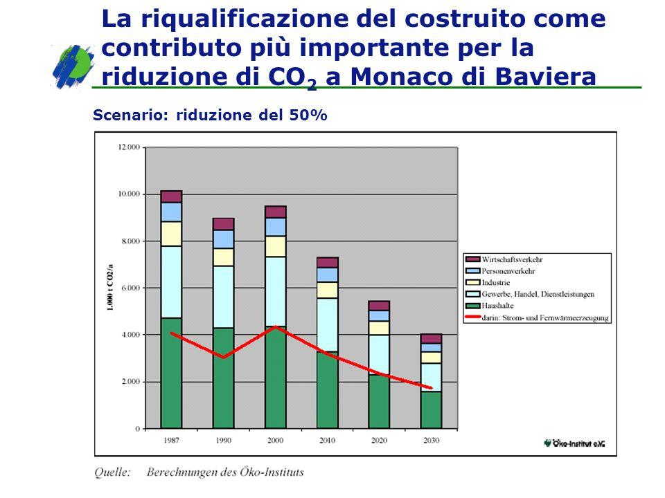 Scenario: riduzione del 50% La riqualificazione del costruito come contributo più importante per la riduzione di CO 2 a Monaco di Baviera