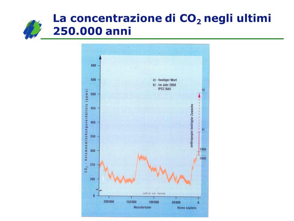 La concentrazione di CO 2 negli ultimi 250.000 anni