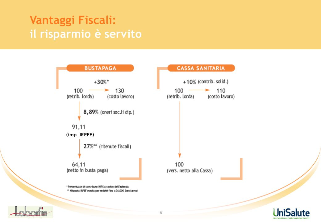 Vantaggi Fiscali: il risparmio è servito (imp. IRPEF) 8