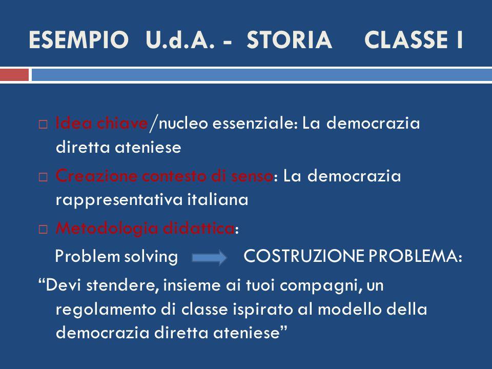 ESEMPIO U.d.A. - STORIA CLASSE I Idea chiave/nucleo essenziale: La democrazia diretta ateniese Creazione contesto di senso: La democrazia rappresentat