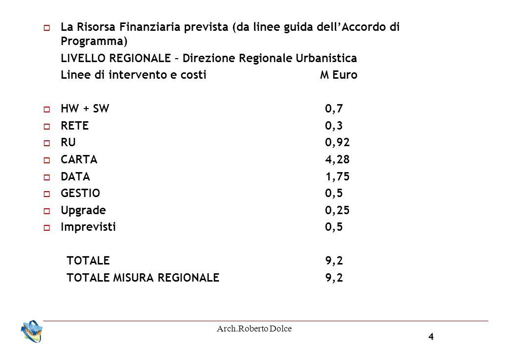 4 Arch.Roberto Dolce La Risorsa Finanziaria prevista (da linee guida dellAccordo di Programma) LIVELLO REGIONALE – Direzione Regionale Urbanistica Linee di intervento e costi M Euro HW + SW0,7 RETE0,3 RU0,92 CARTA4,28 DATA1,75 GESTIO0,5 Upgrade0,25 Imprevisti0,5 TOTALE9,2 TOTALE MISURA REGIONALE9,2