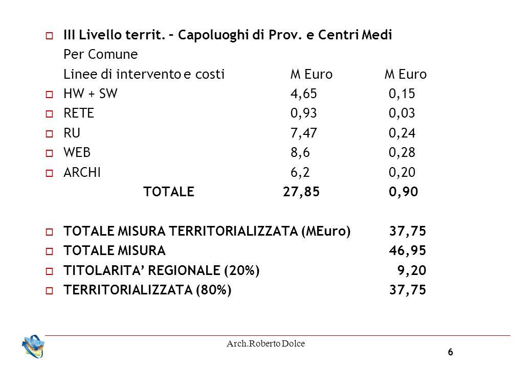 6 Arch.Roberto Dolce III Livello territ. – Capoluoghi di Prov. e Centri Medi Per Comune Linee di intervento e costi M Euro M Euro HW + SW4,650,15 RETE
