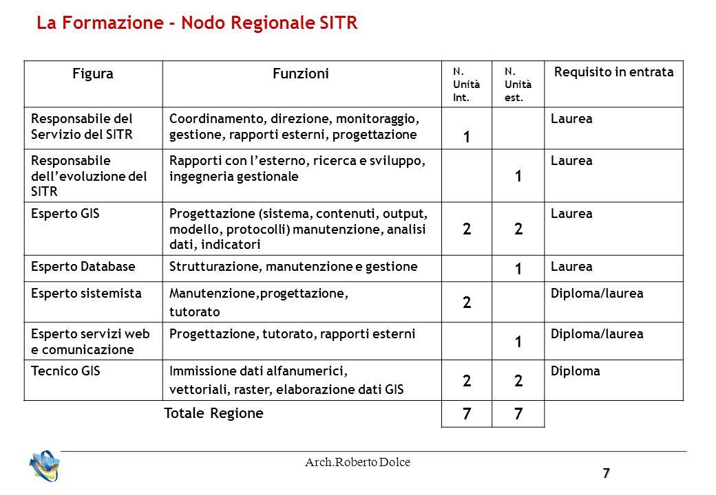 7 Arch.Roberto Dolce La Formazione - Nodo Regionale SITR FiguraFunzioni N. Unità Int. N. Unità est. Requisito in entrata Responsabile del Servizio del