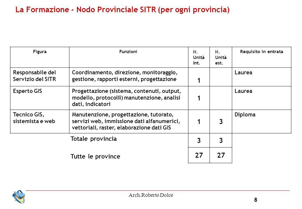 8 Arch.Roberto Dolce La Formazione - Nodo Provinciale SITR (per ogni provincia) FiguraFunzioni N.