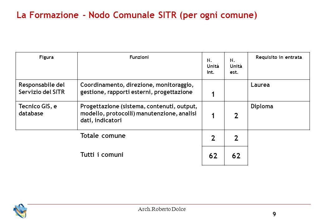 9 Arch.Roberto Dolce La Formazione - Nodo Comunale SITR (per ogni comune) FiguraFunzioni N. Unità Int. N. Unità est. Requisito in entrata Responsabile