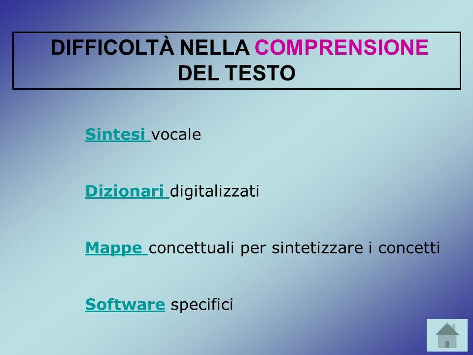 Sintesi Sintesi vocale Dizionari Dizionari digitalizzati Mappe Mappe concettuali per sintetizzare i concetti SoftwareSoftware specifici DIFFICOLTÀ NEL