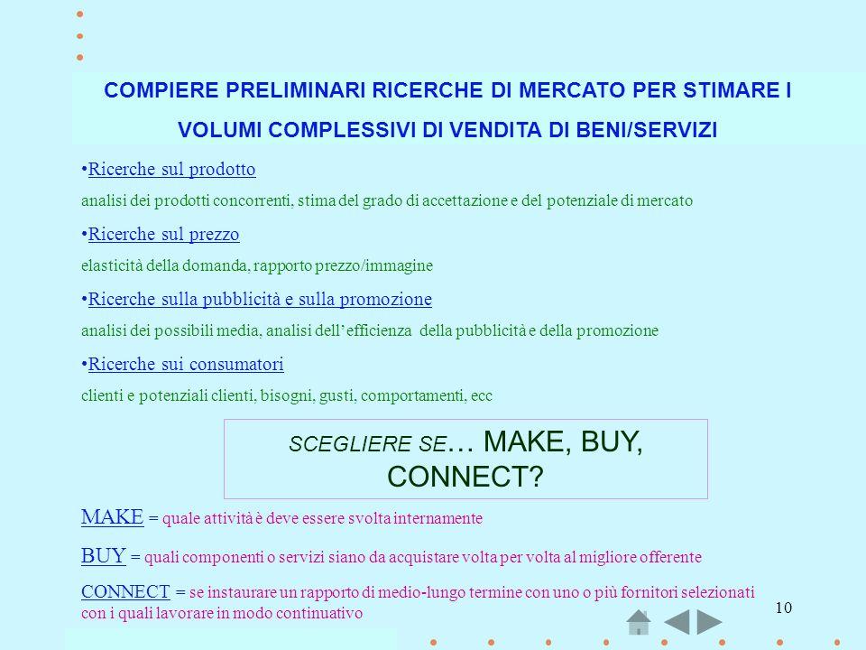 10 COMPIERE PRELIMINARI RICERCHE DI MERCATO PER STIMARE I VOLUMI COMPLESSIVI DI VENDITA DI BENI/SERVIZI Ricerche sul prodotto analisi dei prodotti con