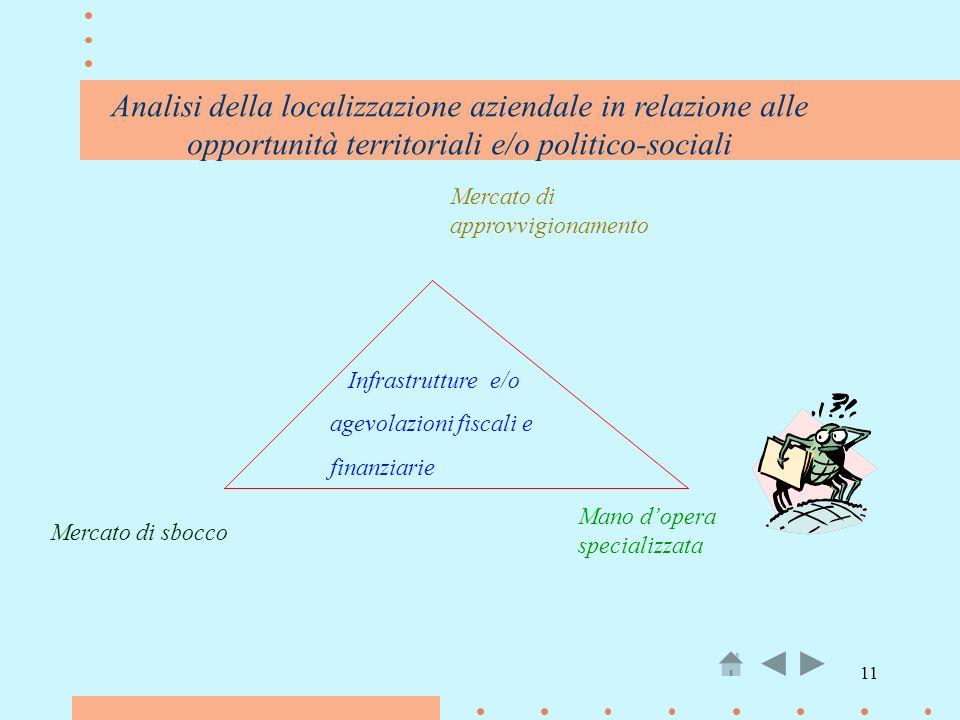 11 Analisi della localizzazione aziendale in relazione alle opportunità territoriali e/o politico-sociali Mercato di approvvigionamento Mercato di sbo