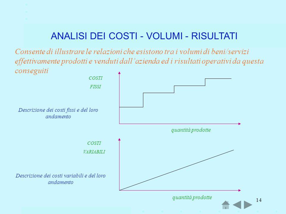 14 ANALISI DEI COSTI - VOLUMI - RISULTATI Consente di illustrare le relazioni che esistono tra i volumi di beni/servizi effettivamente prodotti e vend