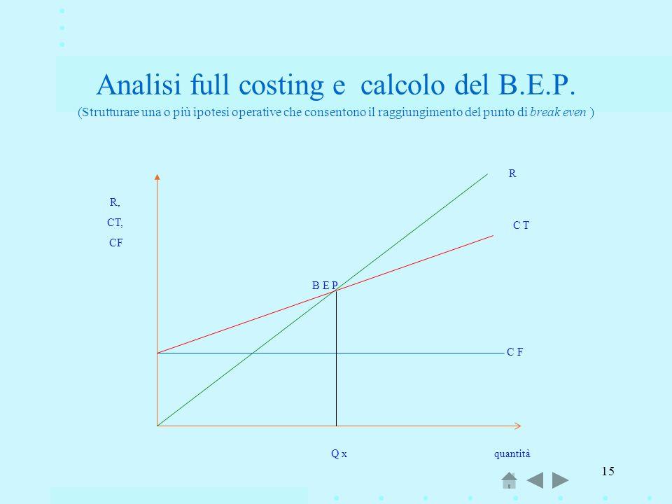 15 Analisi full costing e calcolo del B.E.P. (Strutturare una o più ipotesi operative che consentono il raggiungimento del punto di break even ) C F C