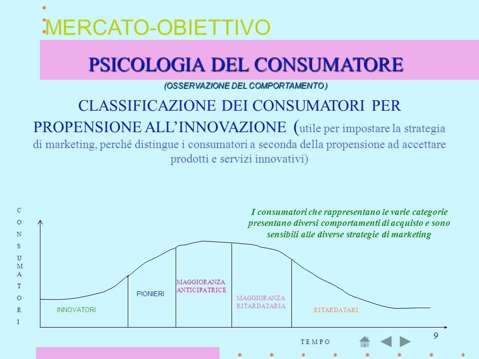 9 MERCATO-OBIETTIVO PSICOLOGIA DEL CONSUMATORE (OSSERVAZIONE DEL COMPORTAMENTO ) CLASSIFICAZIONE DEI CONSUMATORI PER PROPENSIONE ALLINNOVAZIONE ( util