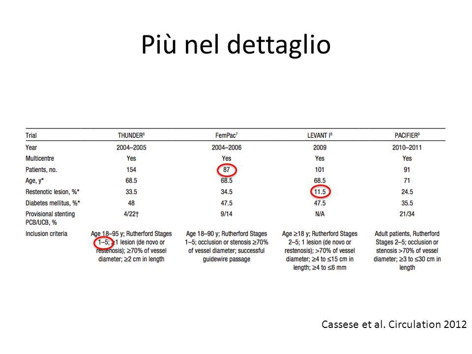 Un po di chiarezza Metanalisi sui DEB nel distretto fem-pop 381 pz (186 DEB) FU medio 10.8 mesi Cassese et al.