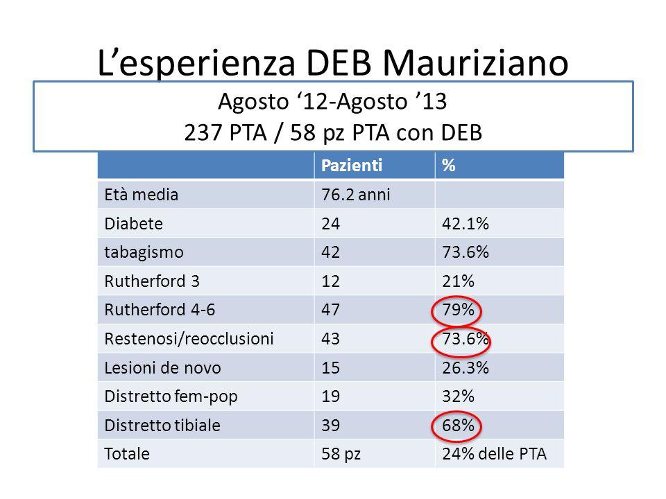 Esperienza Mauriziano Successo tecnico 96.5% 56 su 58 pz Pervietà a 6 mesi 89.7% 35 su 39 pz Pervietà a 12 mesi 76% 16 su 21 pz Agosto 12-Agosto 13 / 58 pazienti (237 PTA)
