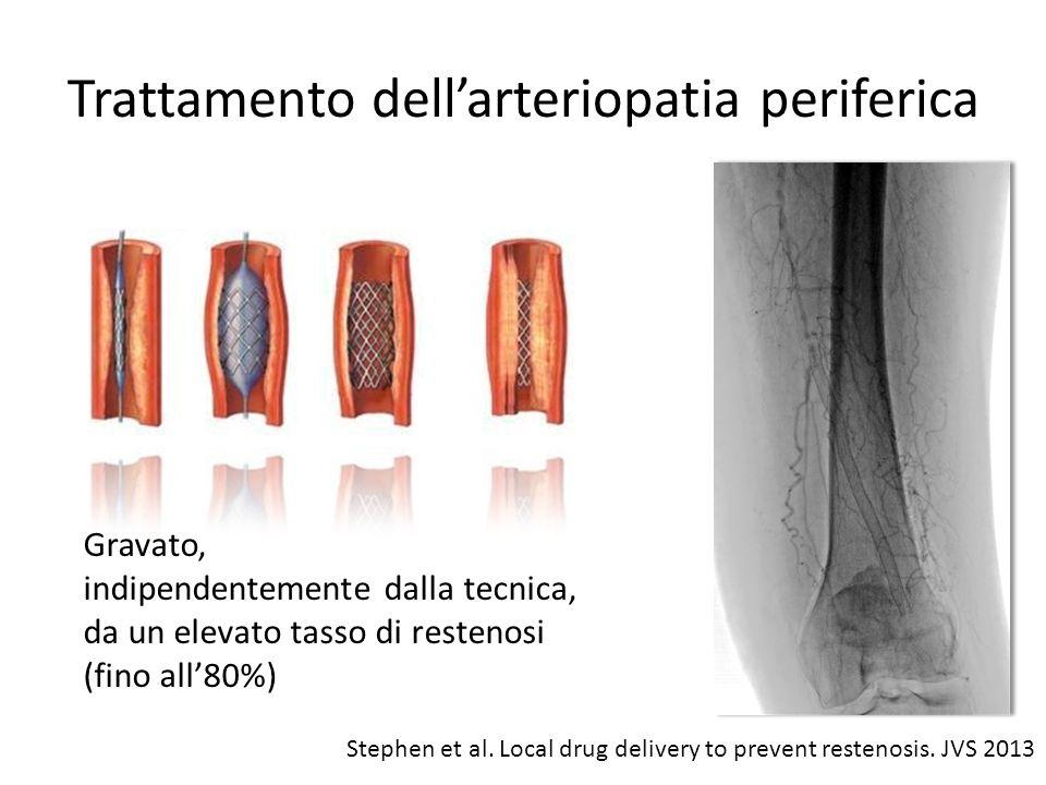 Devices per trattamento dellarteriopatia periferica Aterotomi Cutting balloon Crioplastica Laser Drug Eluting Stent (DES) Drug Eluting Balloon (DEB) … e a rilascio di farmaco