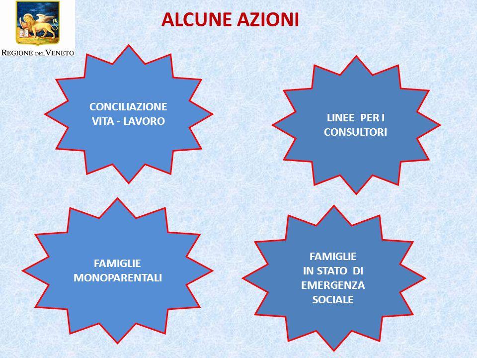 ALCUNE AZIONI CONCILIAZIONE VITA - LAVORO LINEE PER I CONSULTORI FAMIGLIE MONOPARENTALI FAMIGLIE IN STATO DI EMERGENZA SOCIALE