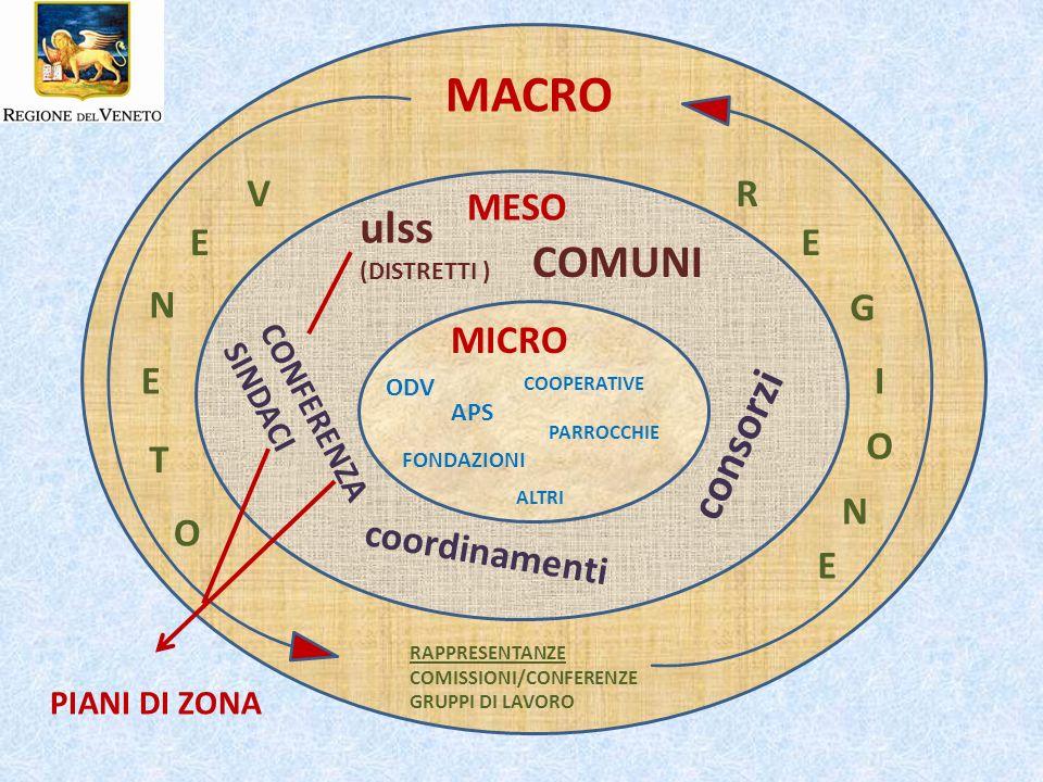 MACRO MESO MICRO R E G I O N V N E T E O RAPPRESENTANZE COMISSIONI/CONFERENZE GRUPPI DI LAVORO ulss (DISTRETTI ) COMUNI CONFERENZA SINDACI consorzi coordinamenti ODV APS COOPERATIVE FONDAZIONI PARROCCHIE ALTRI PIANI DI ZONA E