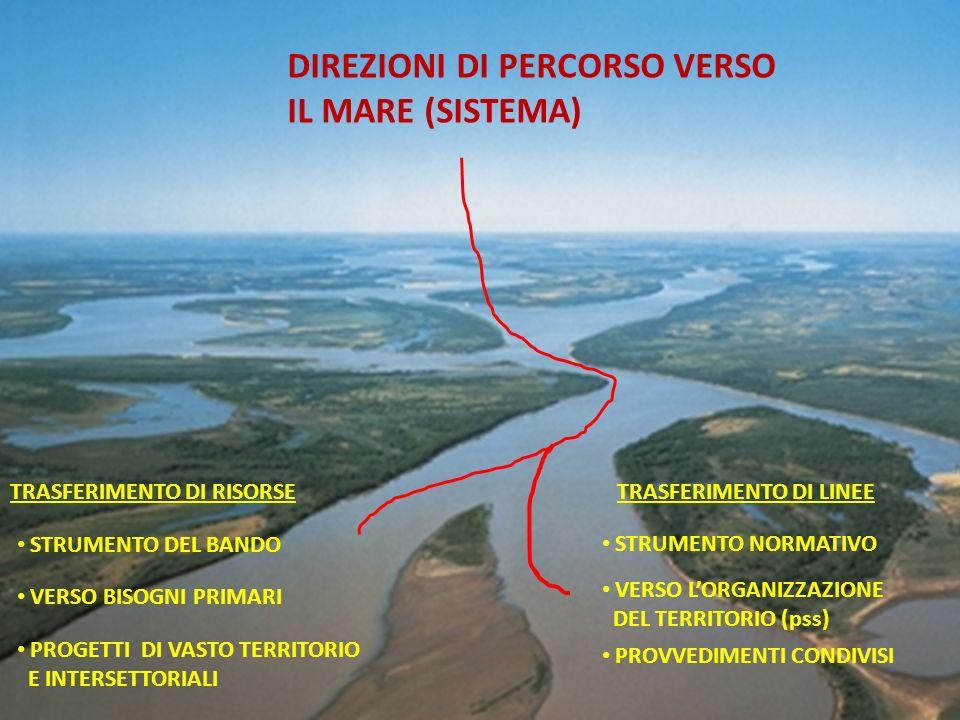 DIREZIONI DI PERCORSO VERSO IL MARE (SISTEMA) TRASFERIMENTO DI RISORSE VERSO BISOGNI PRIMARI PROGETTI DI VASTO TERRITORIO E INTERSETTORIALI STRUMENTO DEL BANDO TRASFERIMENTO DI LINEE STRUMENTO NORMATIVO VERSO LORGANIZZAZIONE DEL TERRITORIO (pss) PROVVEDIMENTI CONDIVISI