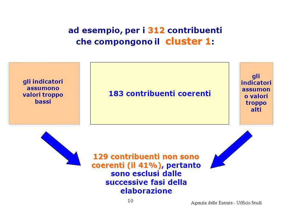 Agenzia delle Entrate - Ufficio Studi 183 contribuenti coerenti 129 contribuenti non sono coerenti (il 41%) 129 contribuenti non sono coerenti (il 41%