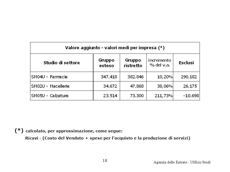 Agenzia delle Entrate - Ufficio Studi (*) calcolato, per approssimazione, come segue: Ricavi - (Costo del Venduto + spese per l'acquisto e la produzio